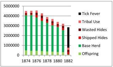 Reinterpreting-the-bison-collapse-graph